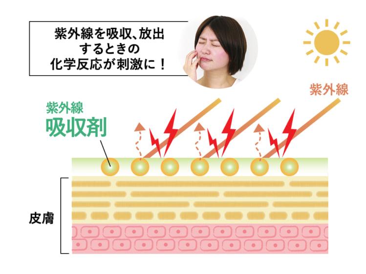 図:紫外線吸収剤による紫外線カットの仕組み