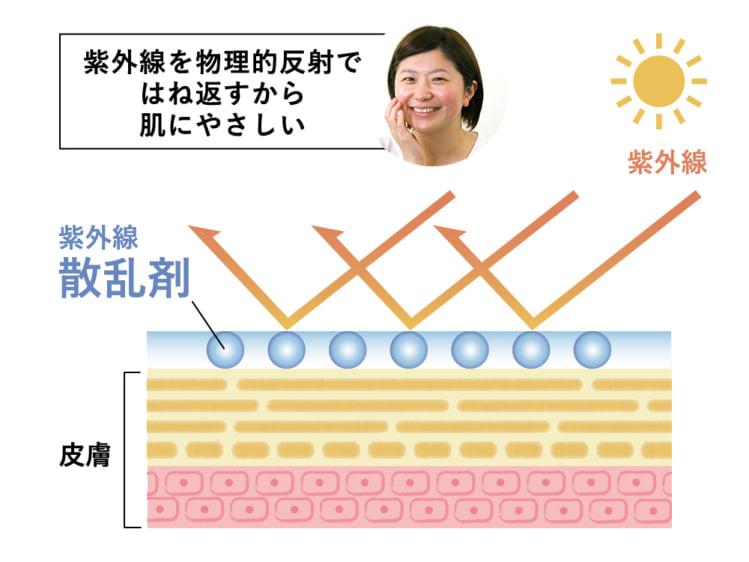 紫外線散乱剤が紫外線をカットする仕組み