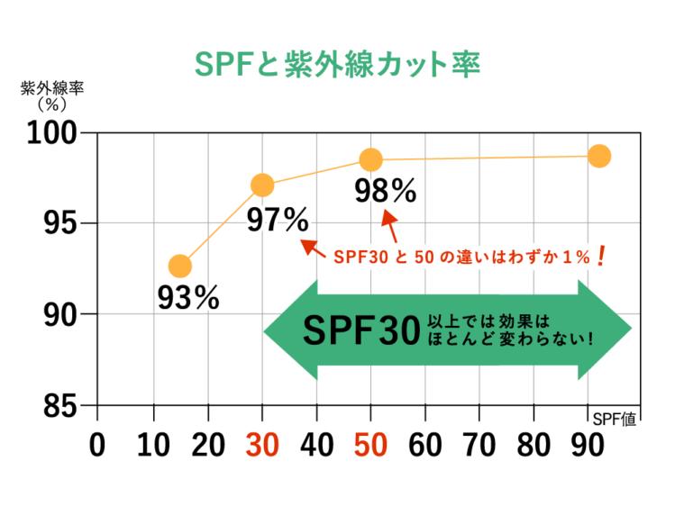 SPF30以上になると紫外線カット効果はほとんど変わらない