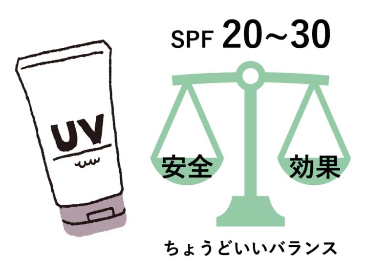 SPF20-30の日焼け止めがおすすめ