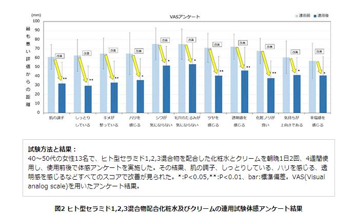 人型セラミド1,2,3配合化粧水及びクリームの連用試験体感アンケート結果
