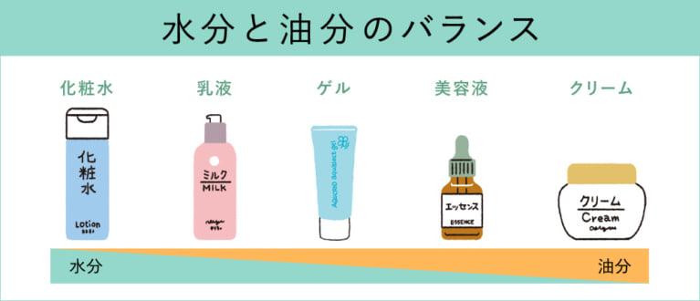 化粧品の油分と水分のバランス