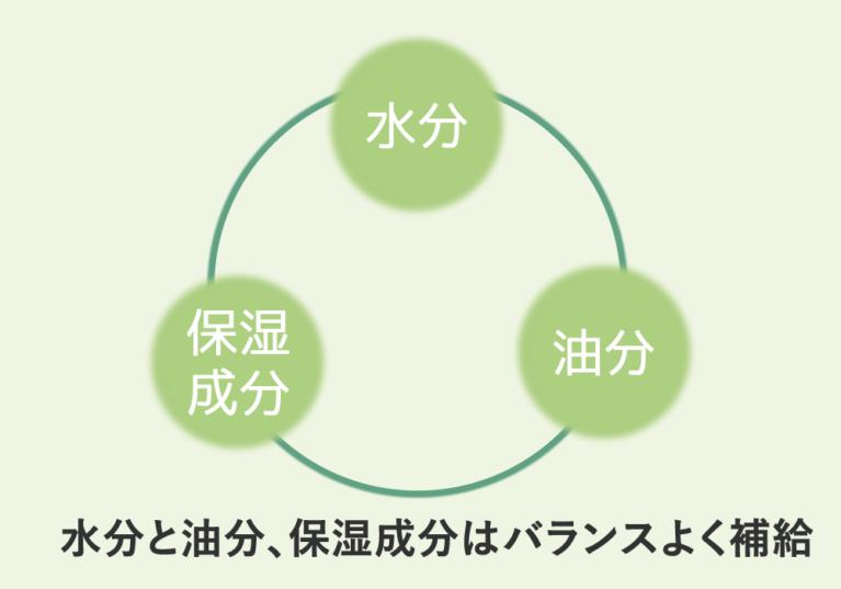 効果的に保湿する3つのポイント【2】