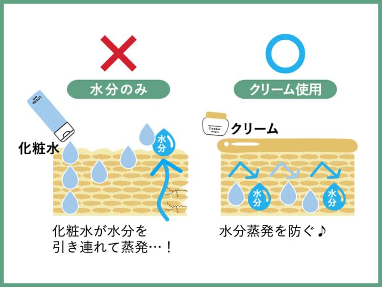 オイリー肌でも、化粧水だけだと乾燥しやすい