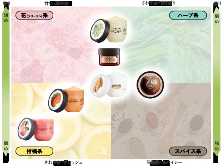 ボディショップのボディクリーム香りのイメージ図