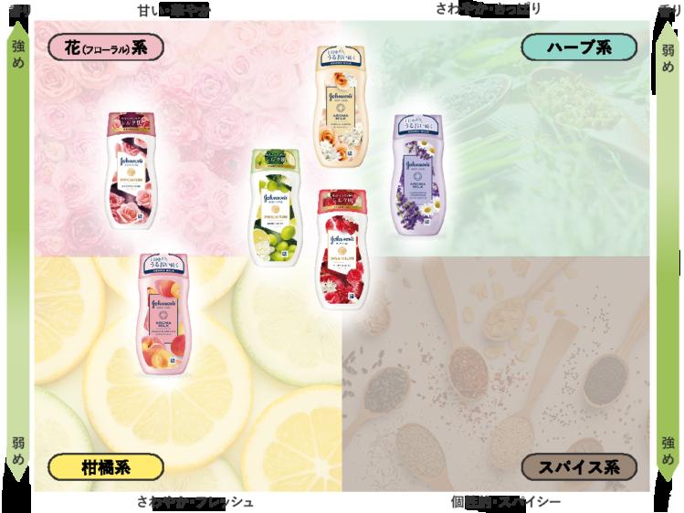 ジョンソンシリーズの香りイメージ図