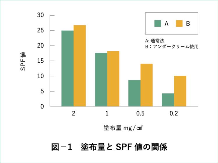 塗布量とSPF値の関係