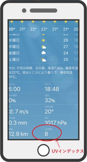 スマートフォンの天気予報アプリでUVインデックスを確認