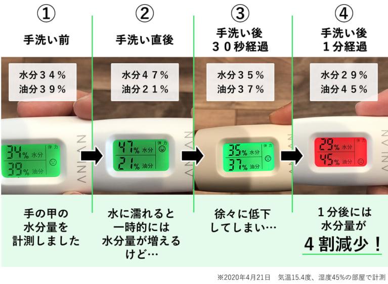 手洗い後の水分量