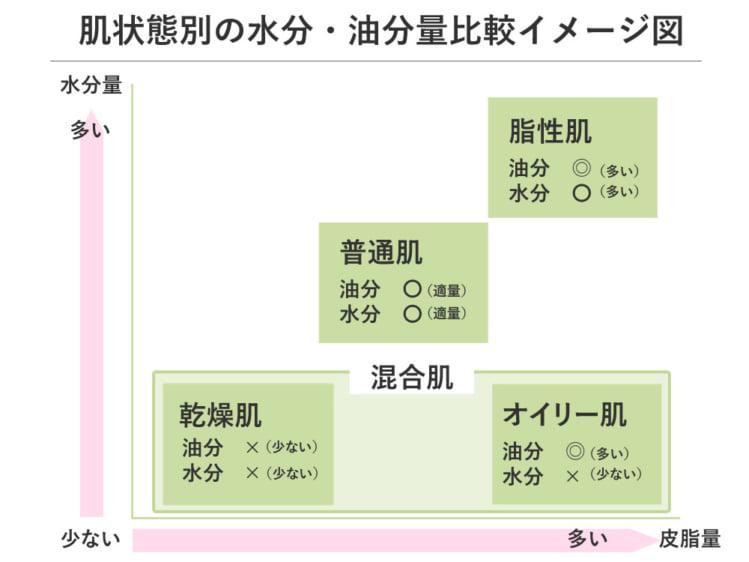 肌状態別の水分・油分比較のイメージ図