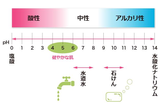 酸性、アルカリ性の度合いをPH値で表した表