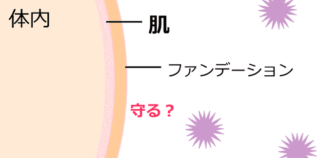肌とファンデーションイラスト